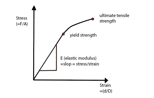 stresstraincurvev2